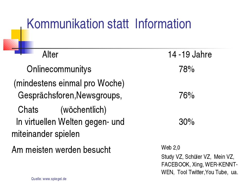Kommunikation statt Information