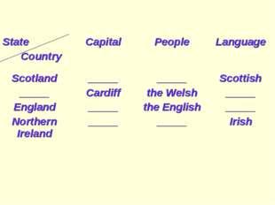 State CountryCapitalPeopleLanguage Scotland _____ England Northern Ireland