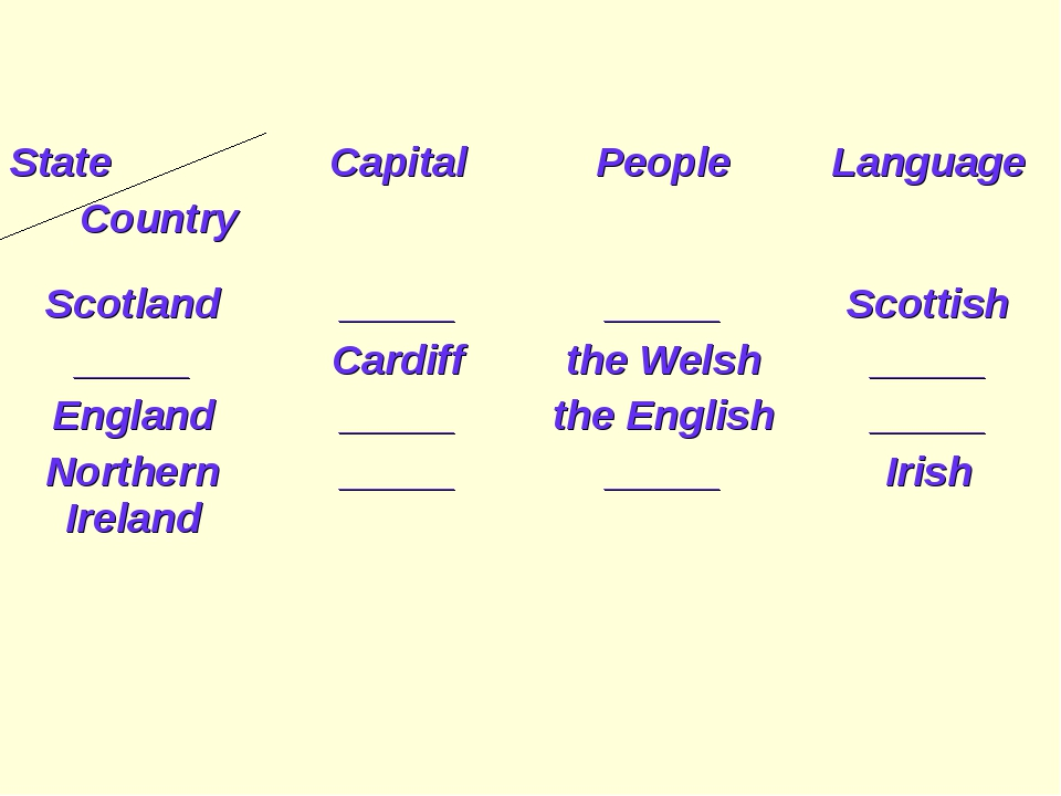 State CountryCapitalPeopleLanguage Scotland _____ England Northern Ireland...