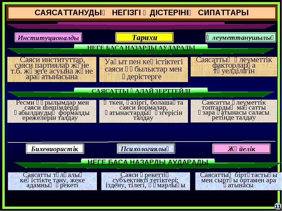 САЯСАТТАНУДЫҢ НЕГІЗГІ ӘДІСТЕРІНІҢ СИПАТТАРЫ Саяси институттар, саяси партияла...