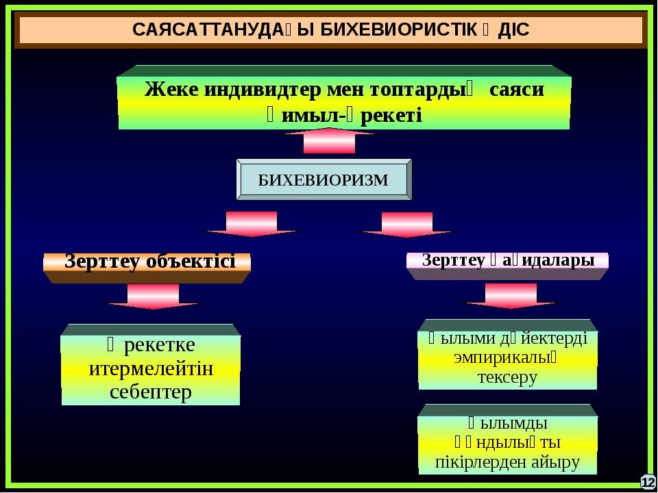 САЯСАТТАНУДАҒЫ БИХЕВИОРИСТІК ӘДІС 12 Жеке индивидтер мен топтардың саяси қимы...