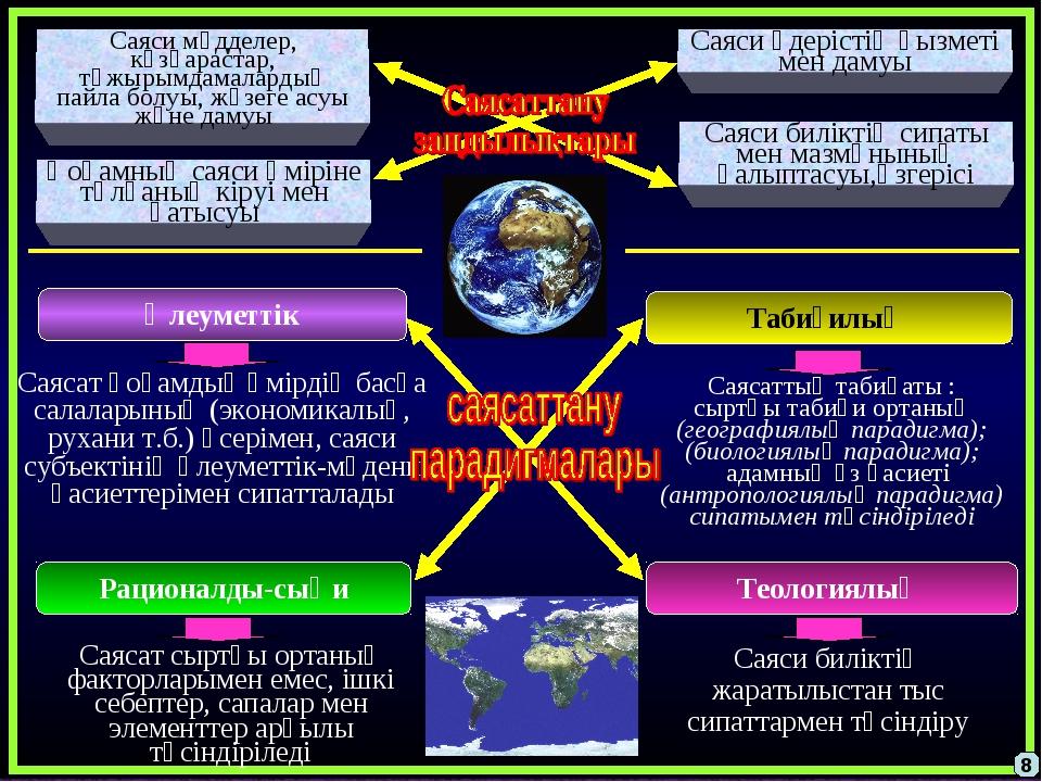 Әлеуметтік Теологиялық Рационалды-сыңи Табиғилық Саясат қоғамдық өмірдің басқ...