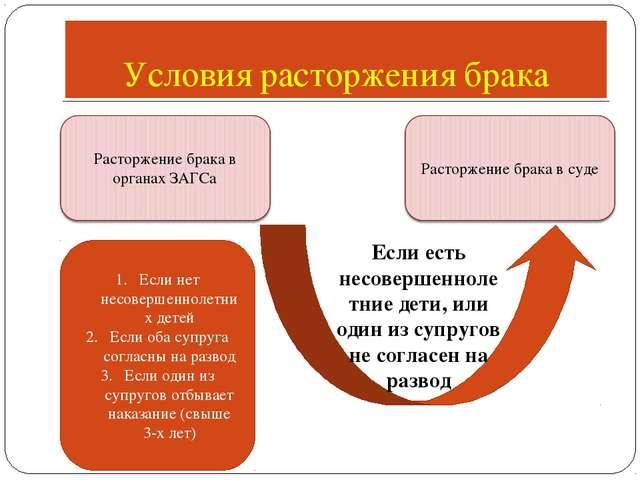 Условия расторжения брака Если нет несовершеннолетних детей Если оба супруга...