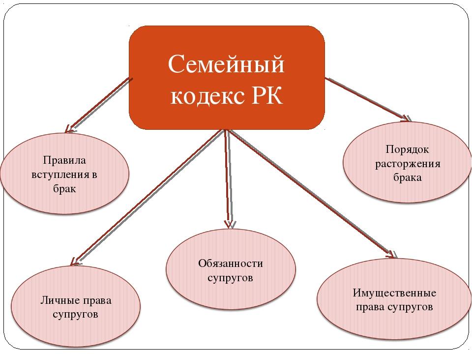 Семейный кодекс РК