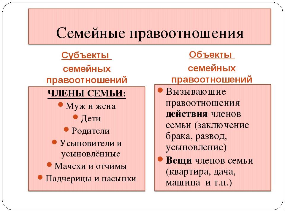 Субъекты семейных правоотношений Объекты семейных правоотношений