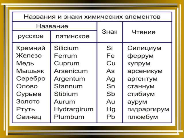 название все элементы по химии фото