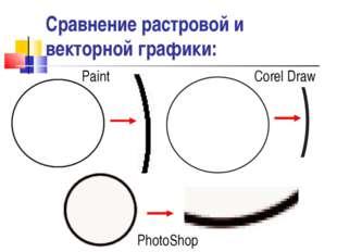 Сравнение растровой и векторной графики: Paint