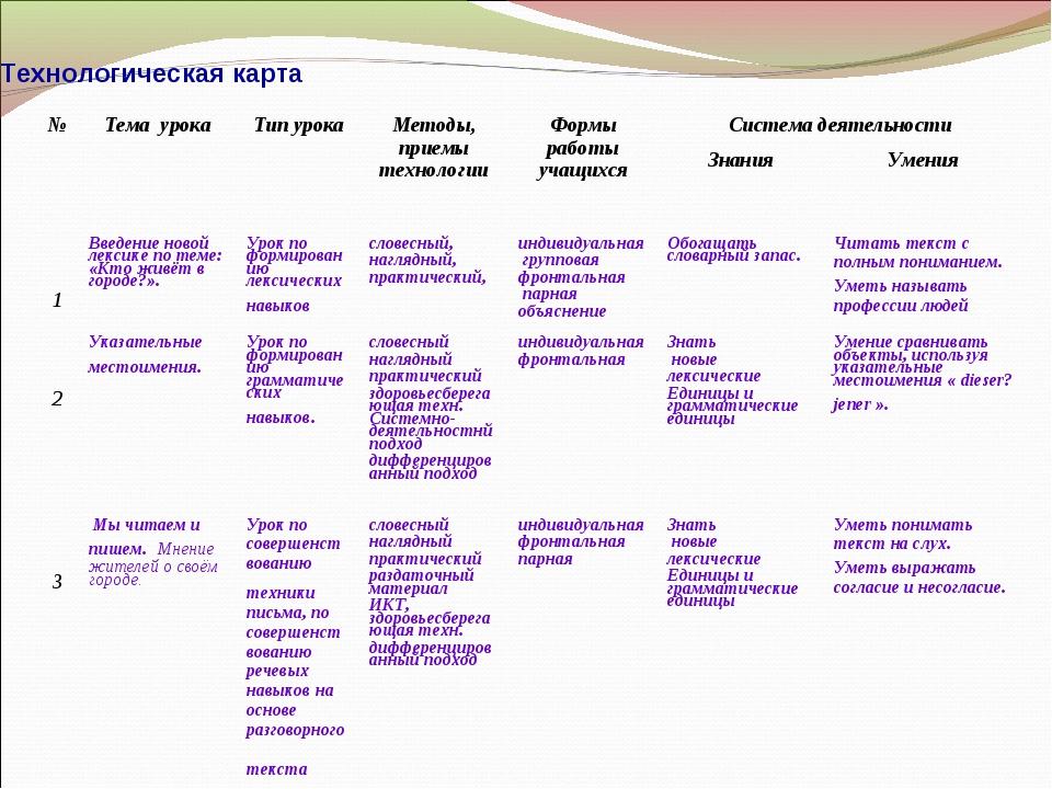 Технологическая карта №Тема урокаТип урокаМетоды, приемы технологииФормы...