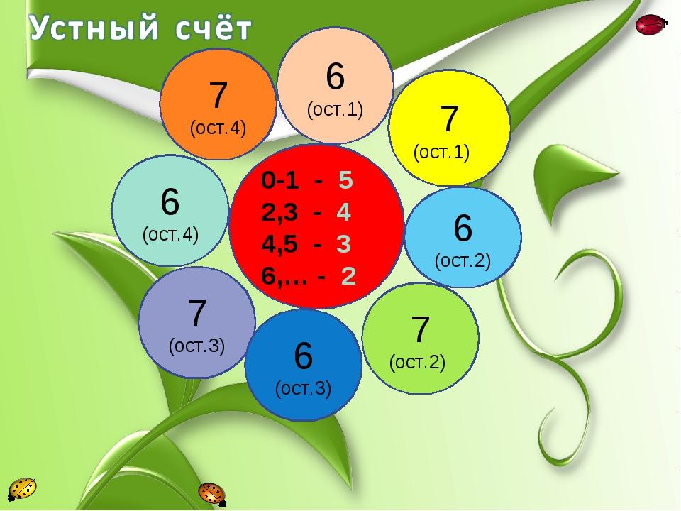 0-1 - 5 2,3 - 4 4,5 - 3 6,… - 2 6 (ост.1) 7 (ост.1) 6 (ост.2) 7 (ост.2) 7 (ос...