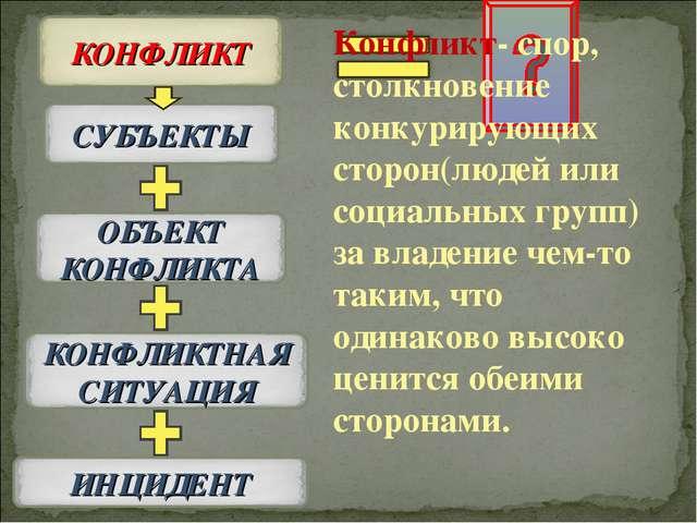 Конфликт- спор, столкновение конкурирующих сторон(людей или социальных групп)...