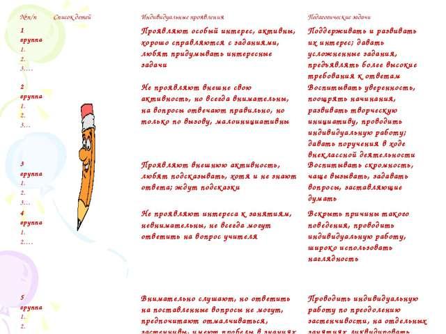 № п/пСписок детей Индивидуальные проявленияПедагогические задачи 1 группа...
