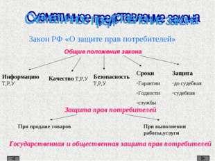 Закон РФ «О защите прав потребителей» Общие положения закона Информацию Т,Р,