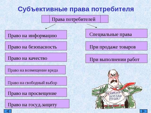 . Субъективные права потребителя Права потребителей Право на информацию Право...