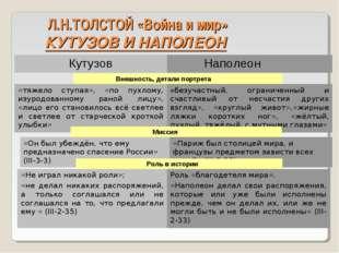 Л.Н.ТОЛСТОЙ «Война и мир» КУТУЗОВ И НАПОЛЕОН Кутузов  Наполеон Внешность, д