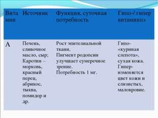 ВитаминИсточник Функция, суточная потребность Гипо-/ гипер витаминоз АПеч