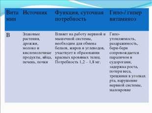 ВитаминИсточник Функция, суточная потребность Гипо-/ гипер витаминоз ВЗла
