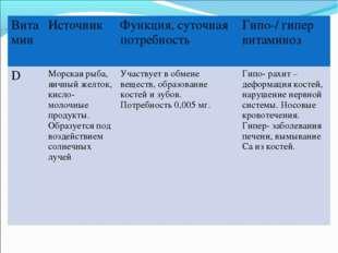 ВитаминИсточник Функция, суточная потребность Гипо-/ гипер витаминоз DМор