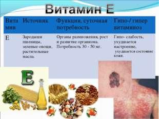 ВитаминИсточник Функция, суточная потребностьГипо-/ гипер витаминоз ЕЗаро