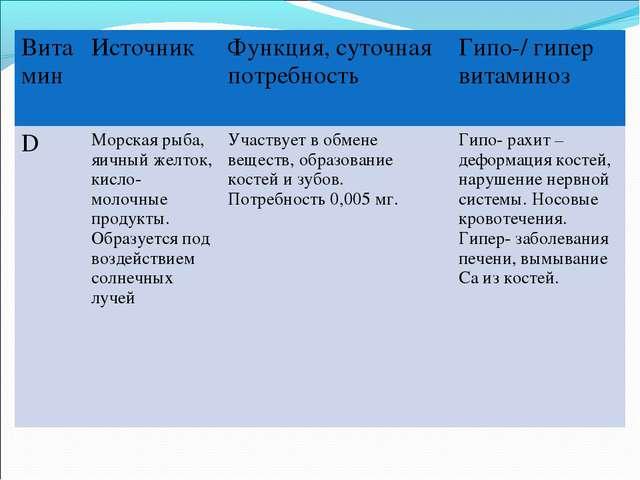 ВитаминИсточник Функция, суточная потребность Гипо-/ гипер витаминоз DМор...