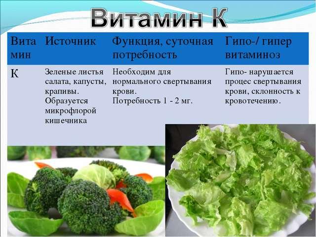 ВитаминИсточник Функция, суточная потребностьГипо-/ гипер витаминоз КЗеле...