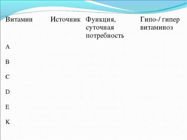 ВитаминИсточникФункция, суточная потребностьГипо-/ гипер витаминоз А В...