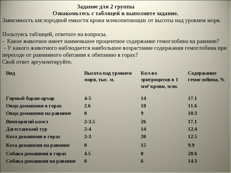 Задание для 2 группы Ознакомьтесь с таблицей и выполните задание. Зависимост...