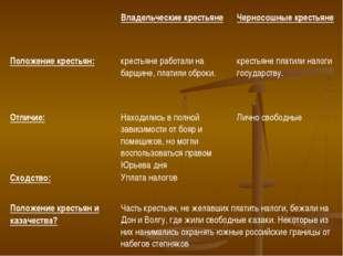 Владельческие крестьянеЧерносошные крестьяне Положение крестьян:  крестья