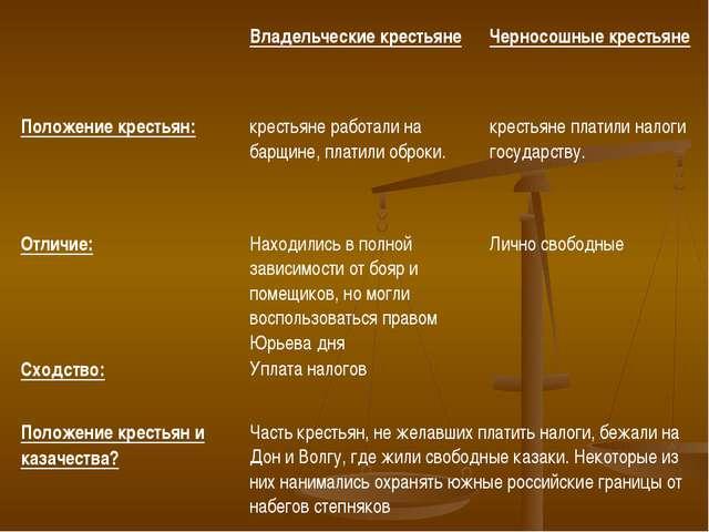 Владельческие крестьянеЧерносошные крестьяне Положение крестьян:  крестья...