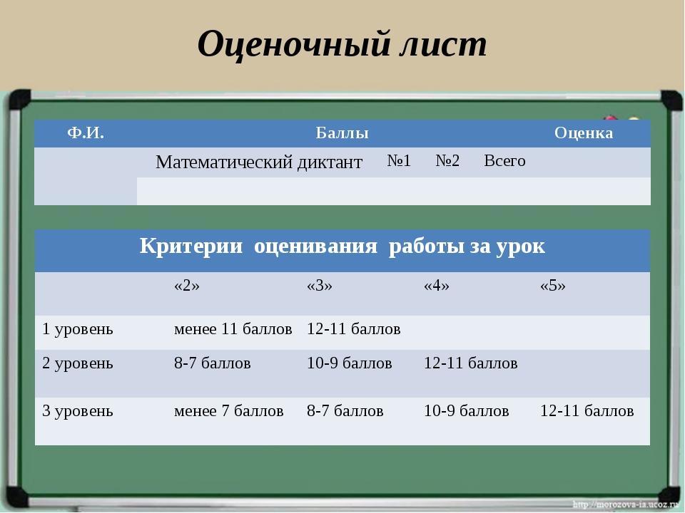 Оценочный лист Ф.И.БаллыОценка Математический диктант№1№2Всего...