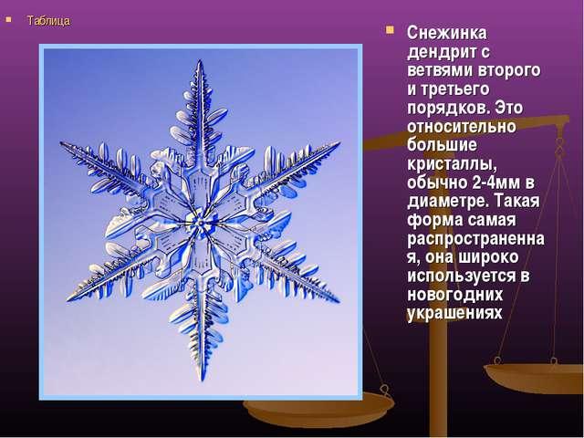 Снежинка дендрит с ветвями второго и третьего порядков. Это относительно боль...