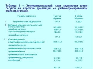 Таблица 1 – Экспериментальный план тренировки юных бегунов на короткие дистан