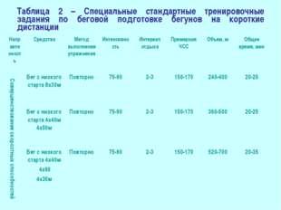 Таблица 2 – Специальные стандартные тренировочные задания по беговой подготов