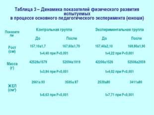 Таблица 3 – Динамика показателей физического развития испытуемых в процессе о