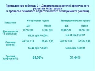 Продолжение таблицы 3 – Динамика показателей физического развития испытуемых