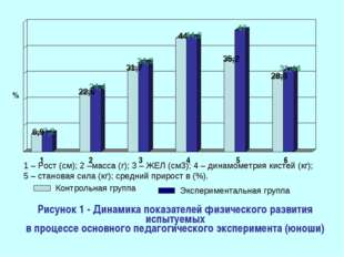Рисунок 1 - Динамика показателей физического развития испытуемых в процессе о