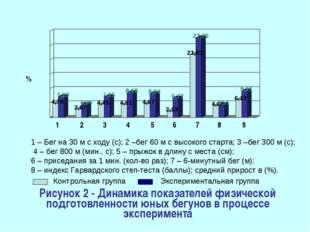 Рисунок 2 - Динамика показателей физической подготовленности юных бегунов в п