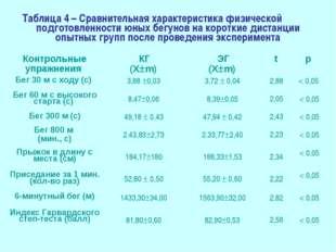 Таблица 4 – Сравнительная характеристика физической подготовленности юных бег