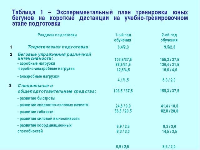 Таблица 1 – Экспериментальный план тренировки юных бегунов на короткие дистан...
