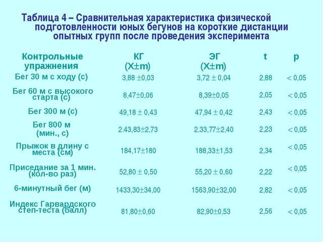 Таблица 4 – Сравнительная характеристика физической подготовленности юных бег...