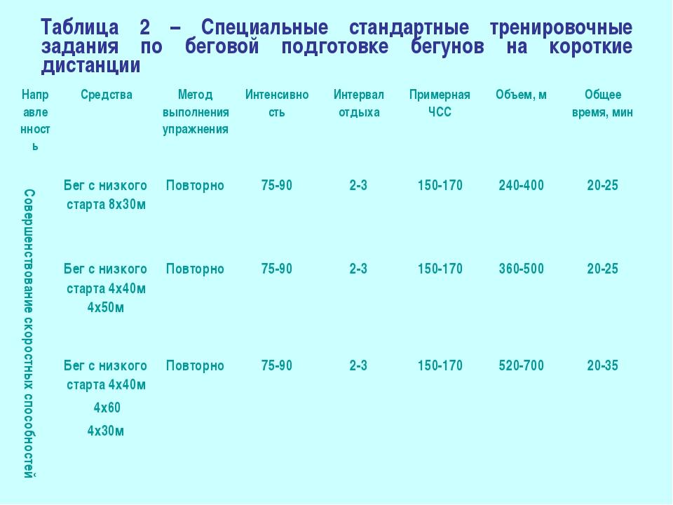 Таблица 2 – Специальные стандартные тренировочные задания по беговой подготов...