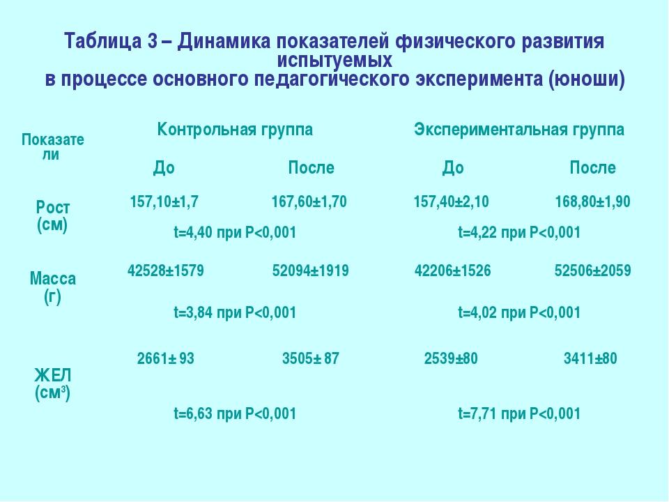 Таблица 3 – Динамика показателей физического развития испытуемых в процессе о...