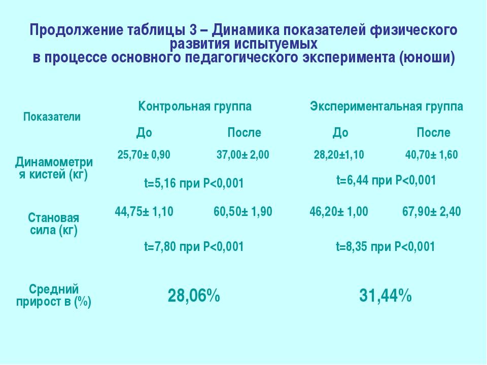 Продолжение таблицы 3 – Динамика показателей физического развития испытуемых...