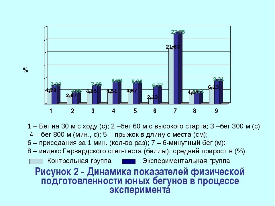 Рисунок 2 - Динамика показателей физической подготовленности юных бегунов в п...