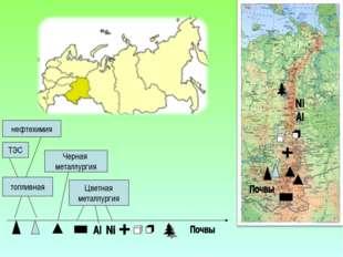 топливная ТЭС нефтехимия Черная металлургия Цветная металлургия
