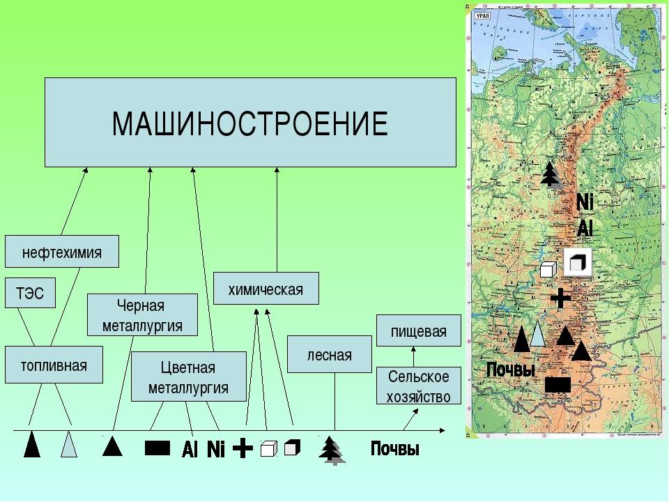 топливная Сельское хозяйство пищевая лесная химическая ТЭС нефтехимия Черная...