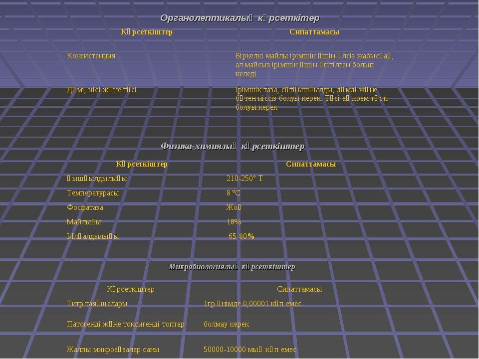 Органолептикалық көрсеткітер Физика-химиялық көрсеткіштер Микробиологиялық кө...