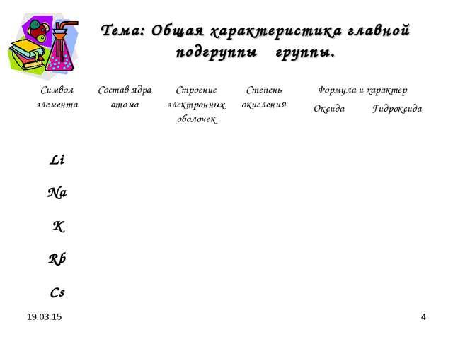 * * Тема: Общая характеристика главной подгруппы Ι группы. Символ элементаСо...