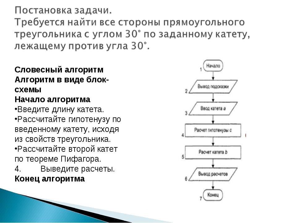 Словесный алгоритм Алгоритм в виде блок-схемы Начало алгоритма Введите длину...
