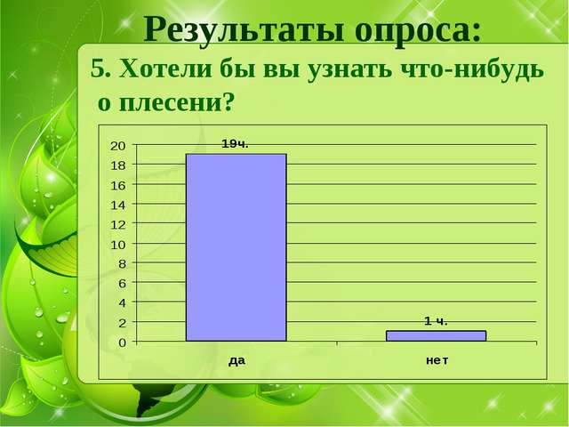 Результаты опроса: 5. Хотели бы вы узнать что-нибудь о плесени?