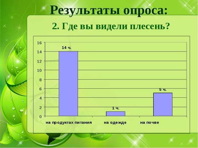 Результаты опроса: 2. Где вы видели плесень?